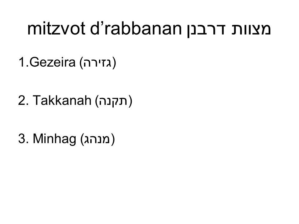 mitzvot d'rabbanan מצוות דרבנן