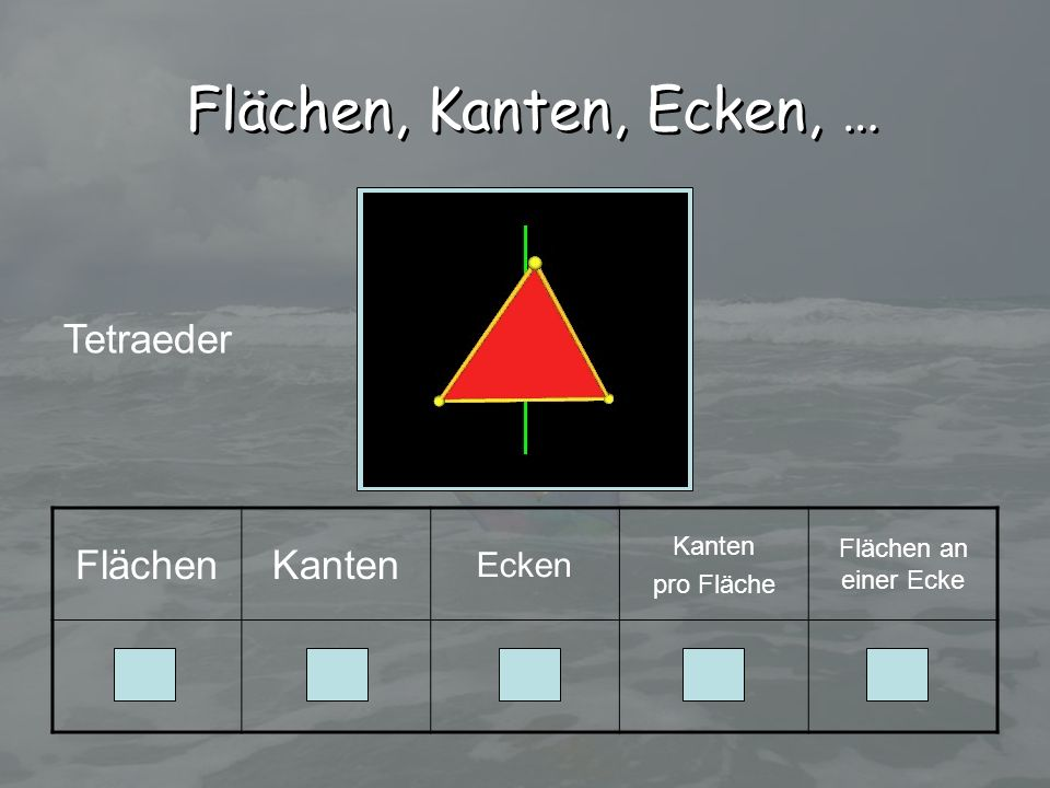Flächen, Kanten, Ecken, … Tetraeder Flächen Kanten 4 6 3 Ecken