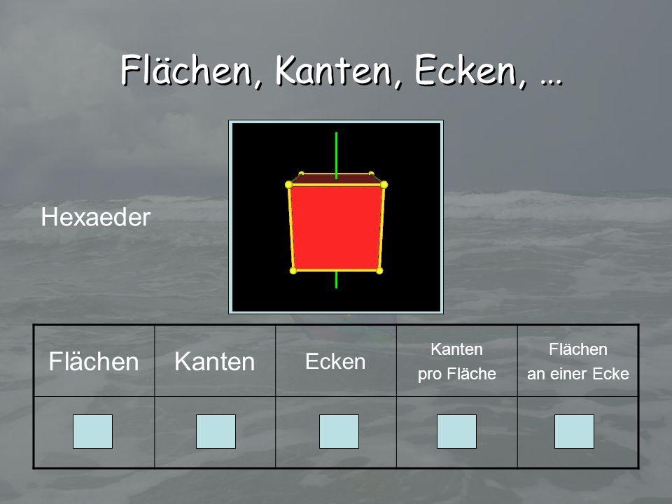 Flächen, Kanten, Ecken, … Hexaeder Flächen Kanten 6 12 8 4 3 Ecken