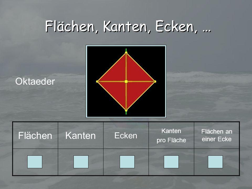Flächen, Kanten, Ecken, … Oktaeder Flächen Kanten 8 12 6 3 4 Ecken