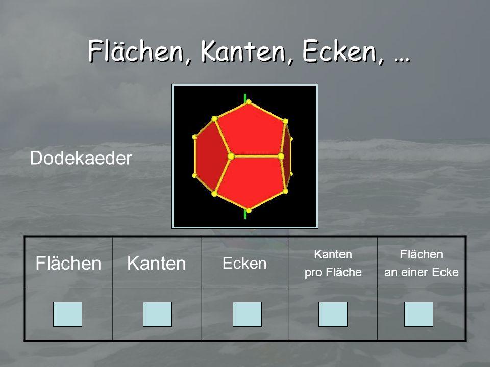 Flächen, Kanten, Ecken, … Dodekaeder Flächen Kanten 12 30 20 5 3 Ecken