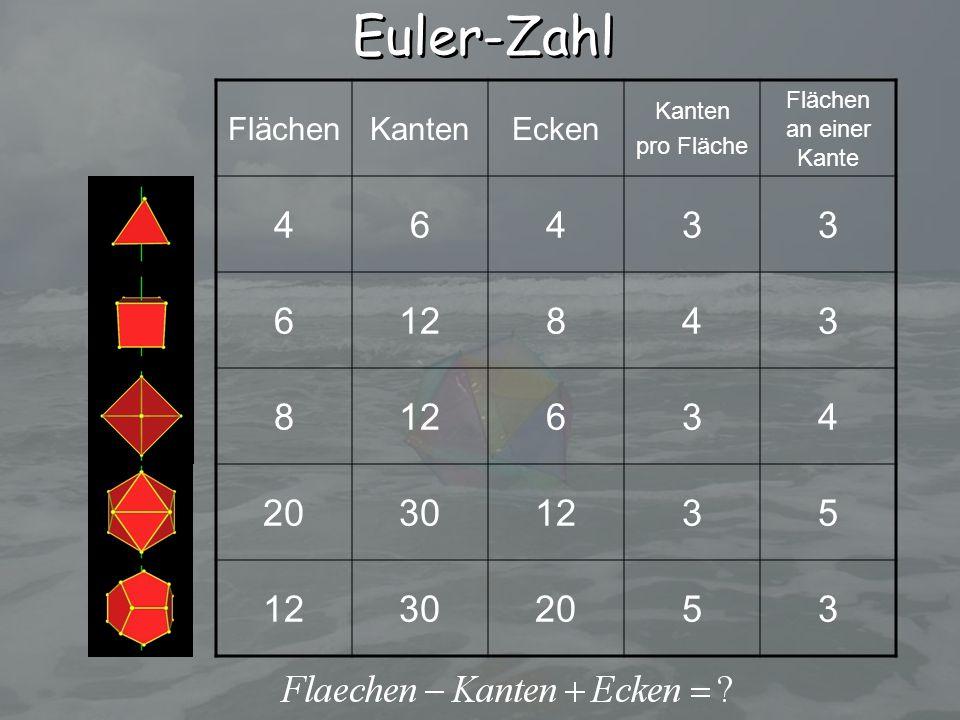 Euler-Zahl 4 6 3 12 8 20 30 5 Flächen Kanten Ecken