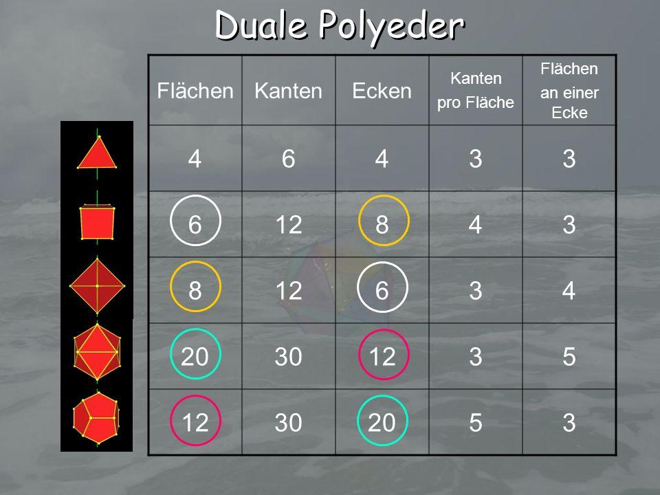 Duale Polyeder 4 6 3 12 8 20 30 5 Flächen Kanten Ecken an einer Ecke