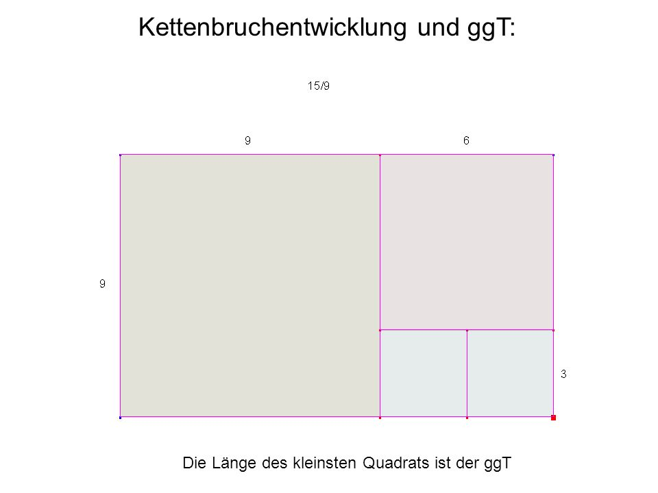 Kettenbruchentwicklung und ggT: