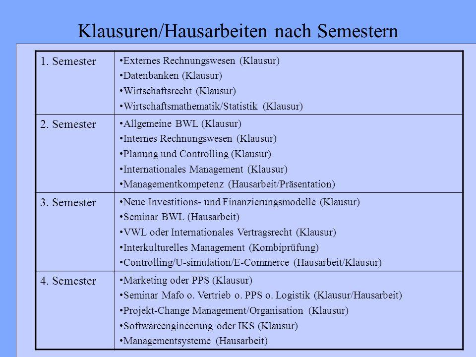 Klausuren/Hausarbeiten nach Semestern