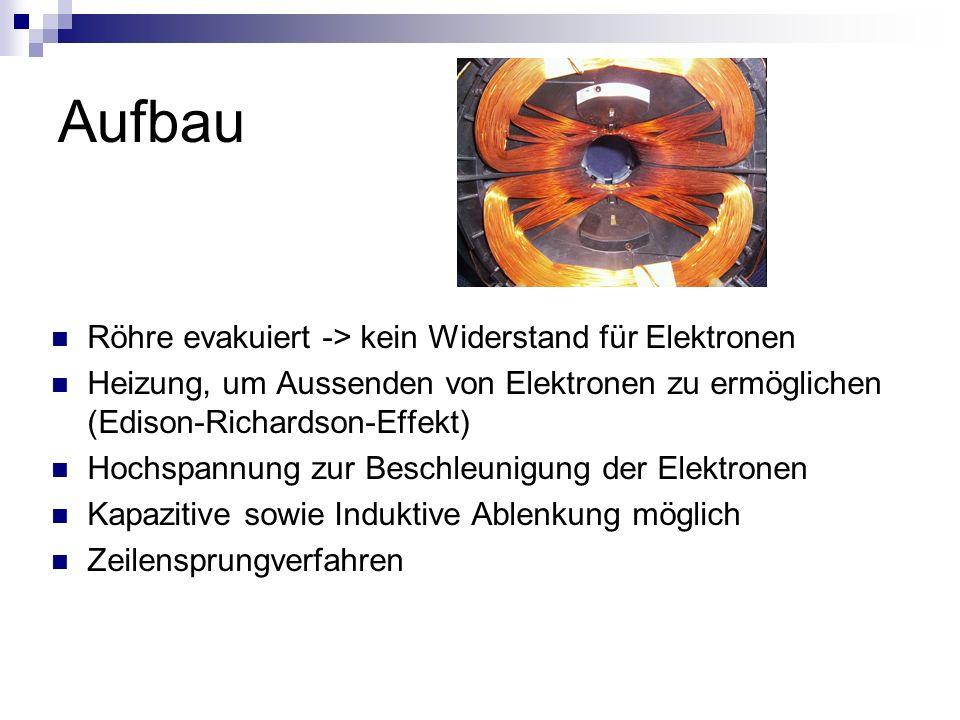 Aufbau Röhre evakuiert -> kein Widerstand für Elektronen
