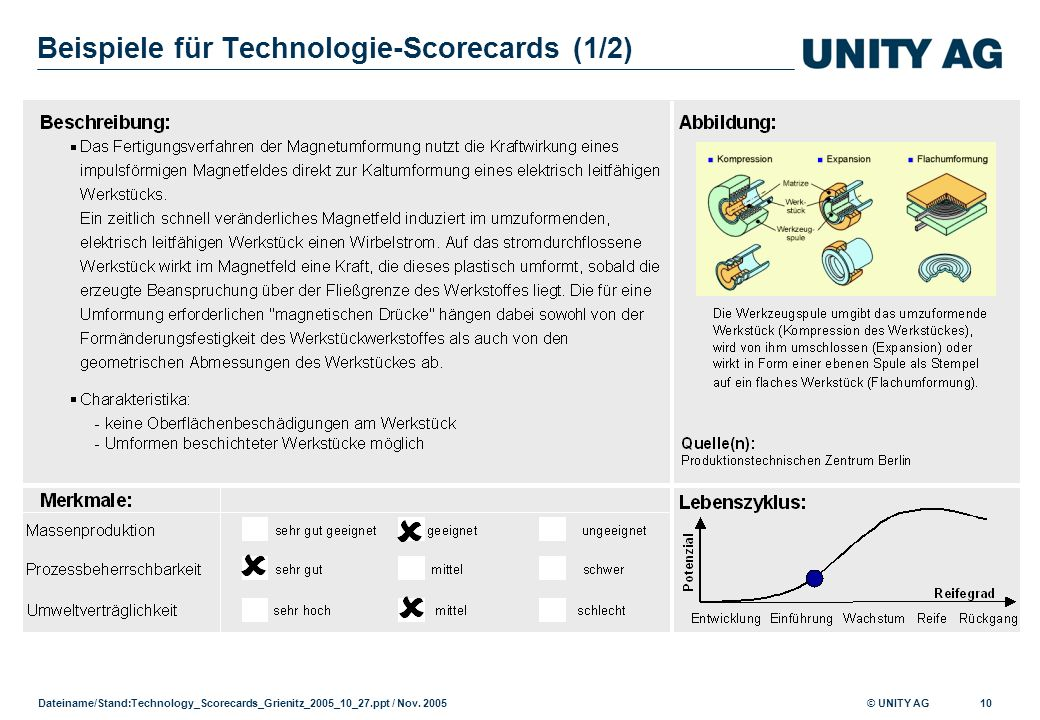 Beispiele für Technologie-Scorecards (1/2)