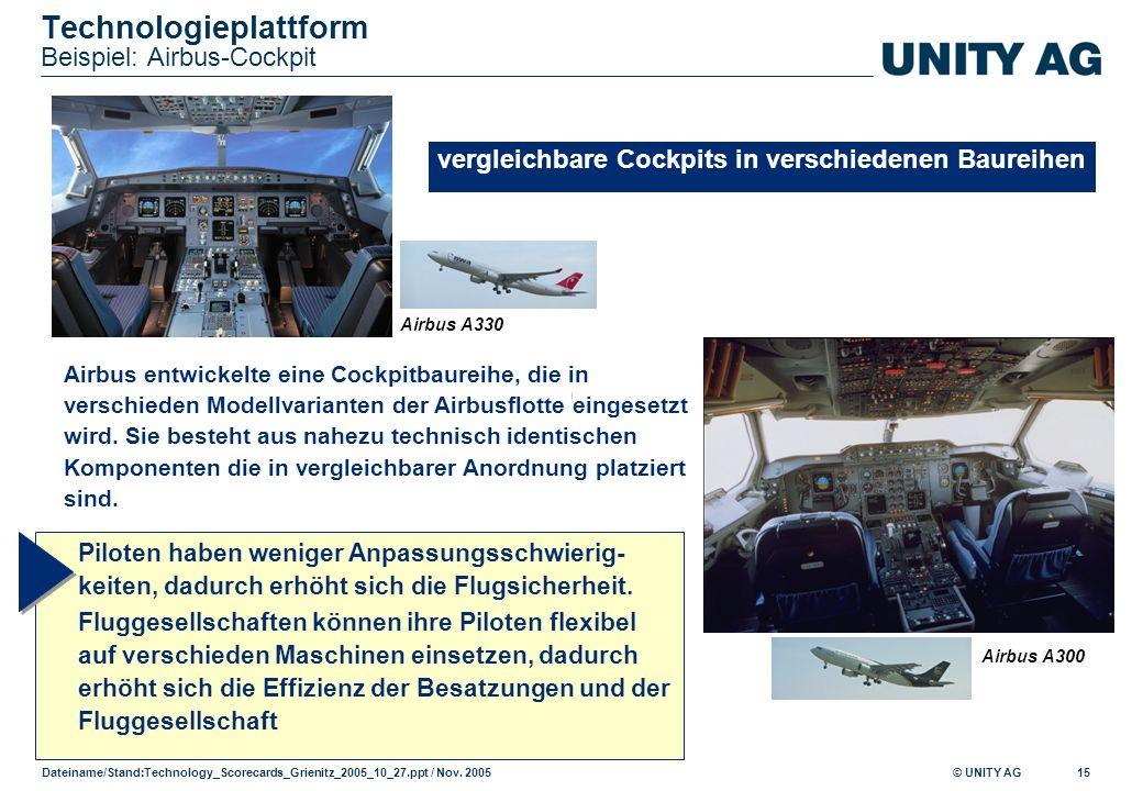Technologieplattform Beispiel: Airbus-Cockpit