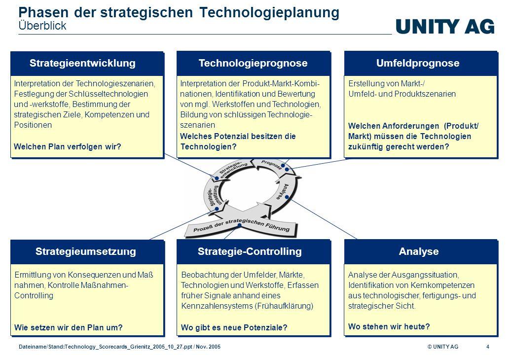 Phasen der strategischen Technologieplanung Überblick