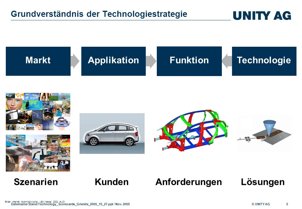 Grundverständnis der Technologiestrategie