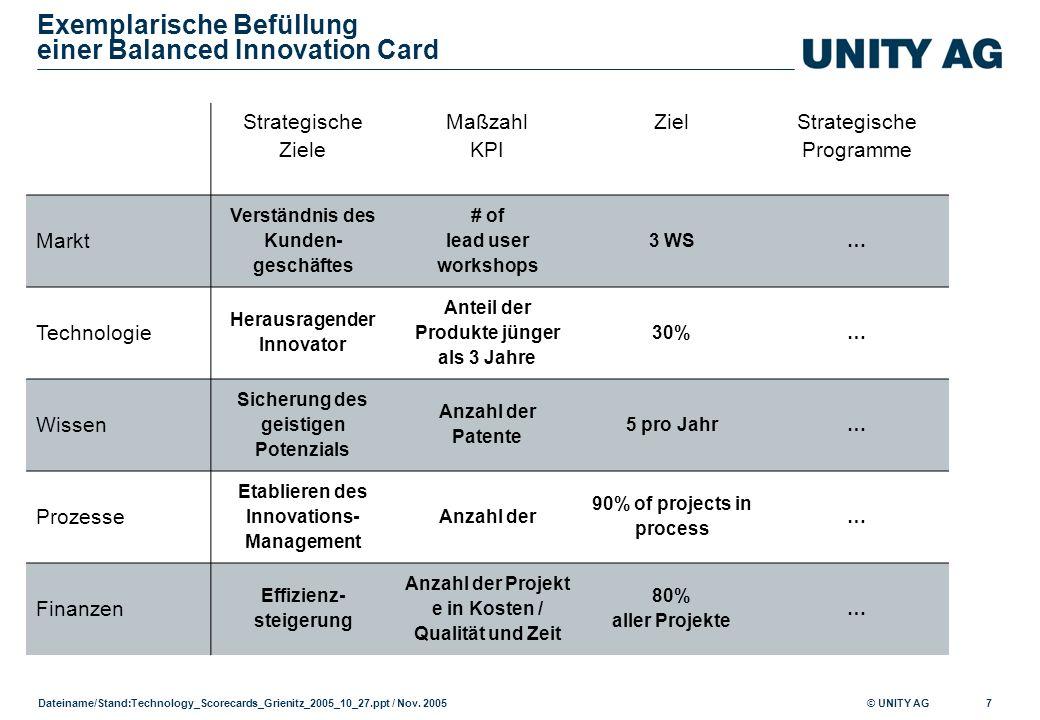 Exemplarische Befüllung einer Balanced Innovation Card