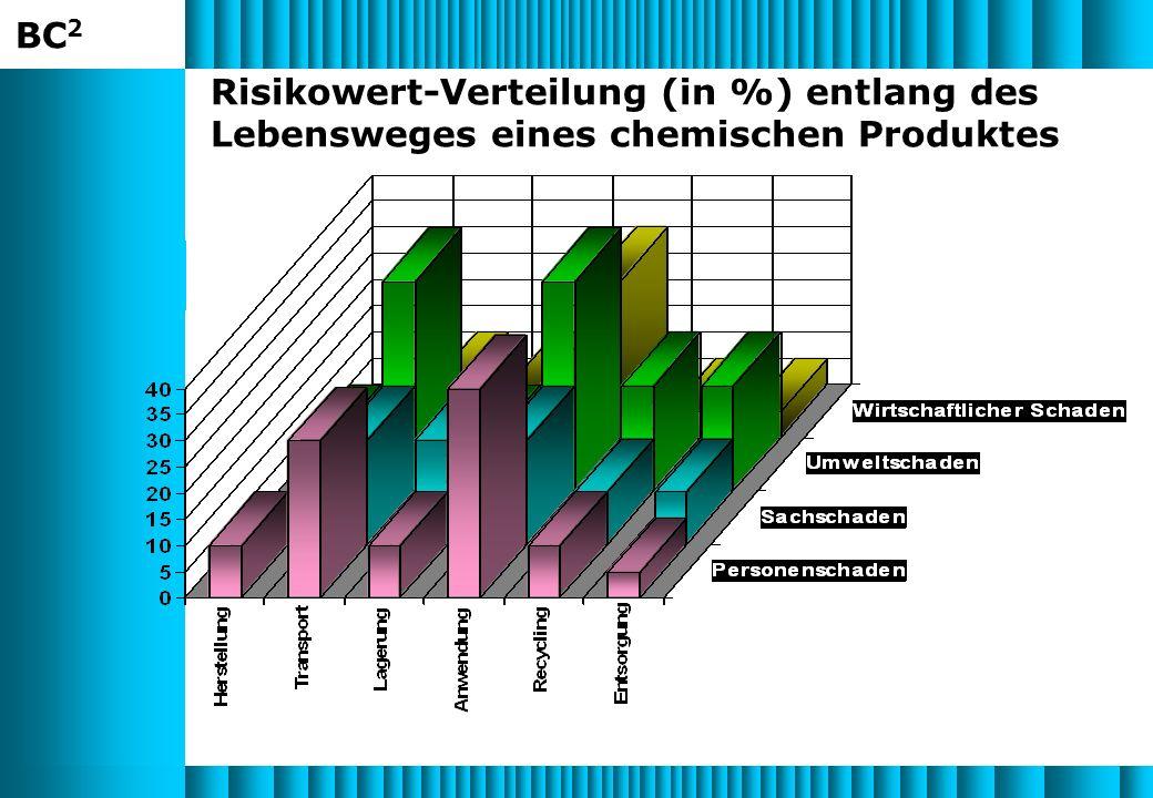 Risikowert-Verteilung (in %) entlang des Lebensweges eines chemischen Produktes