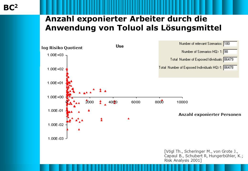 Anzahl exponierter Arbeiter durch die Anwendung von Toluol als Lösungsmittel