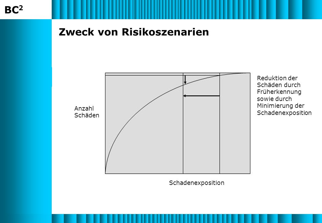 Zweck von Risikoszenarien