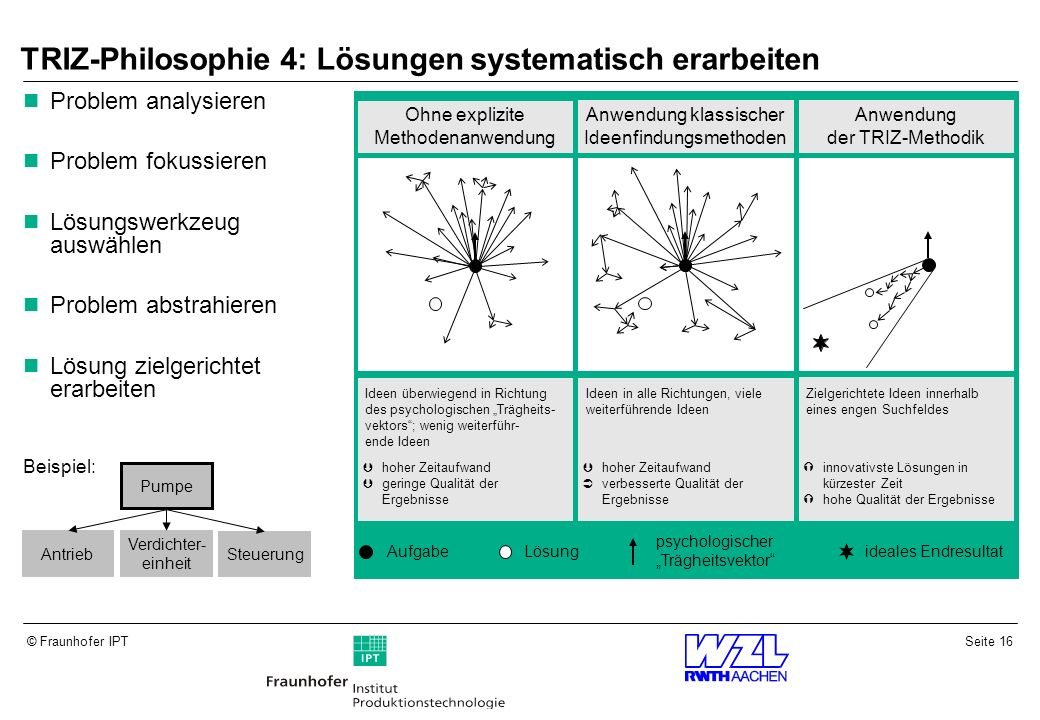 TRIZ-Philosophie 4: Lösungen systematisch erarbeiten
