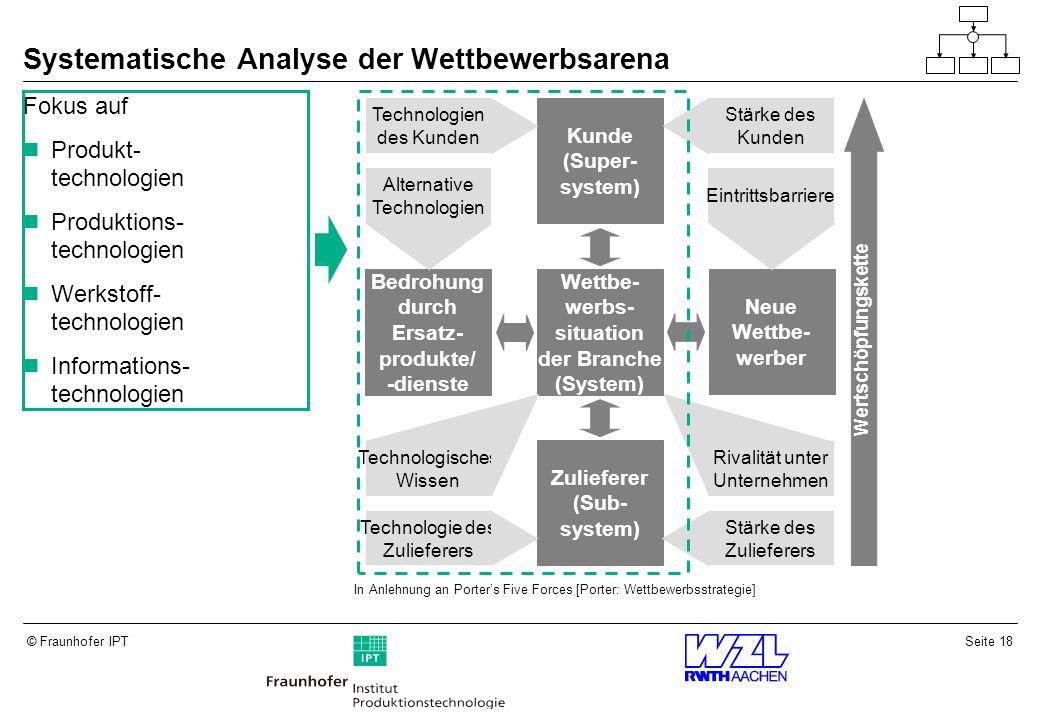 Systematische Analyse der Wettbewerbsarena