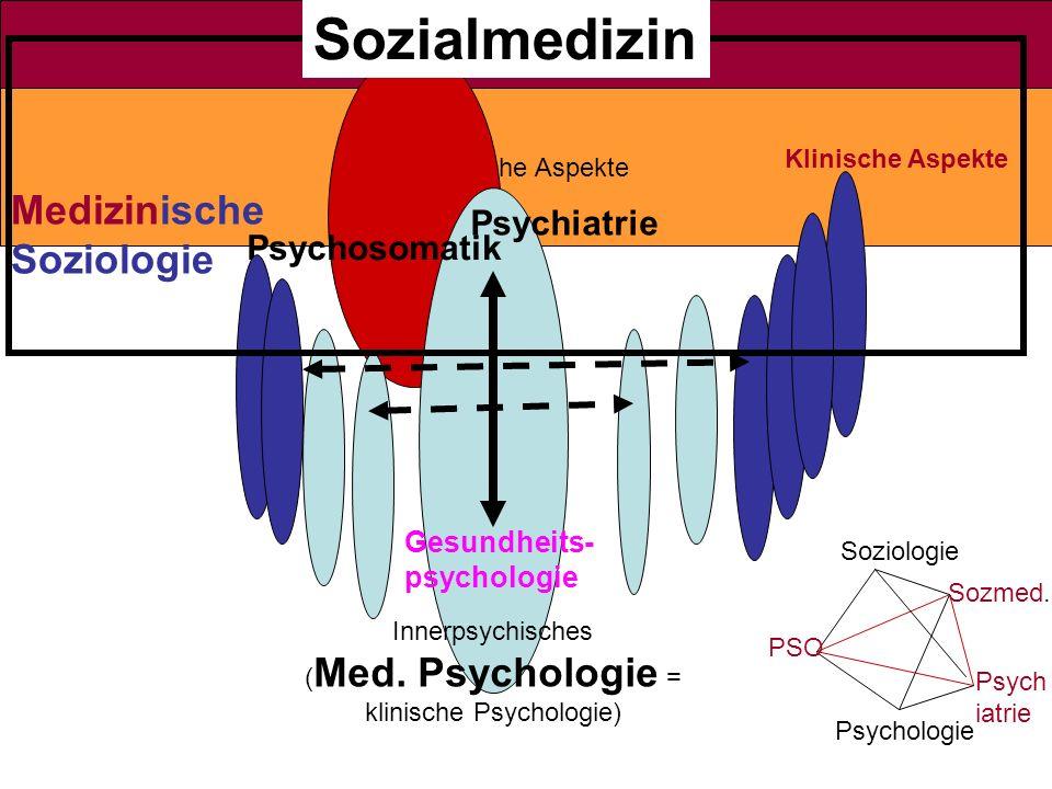 Innerpsychisches (Med. Psychologie = klinische Psychologie)
