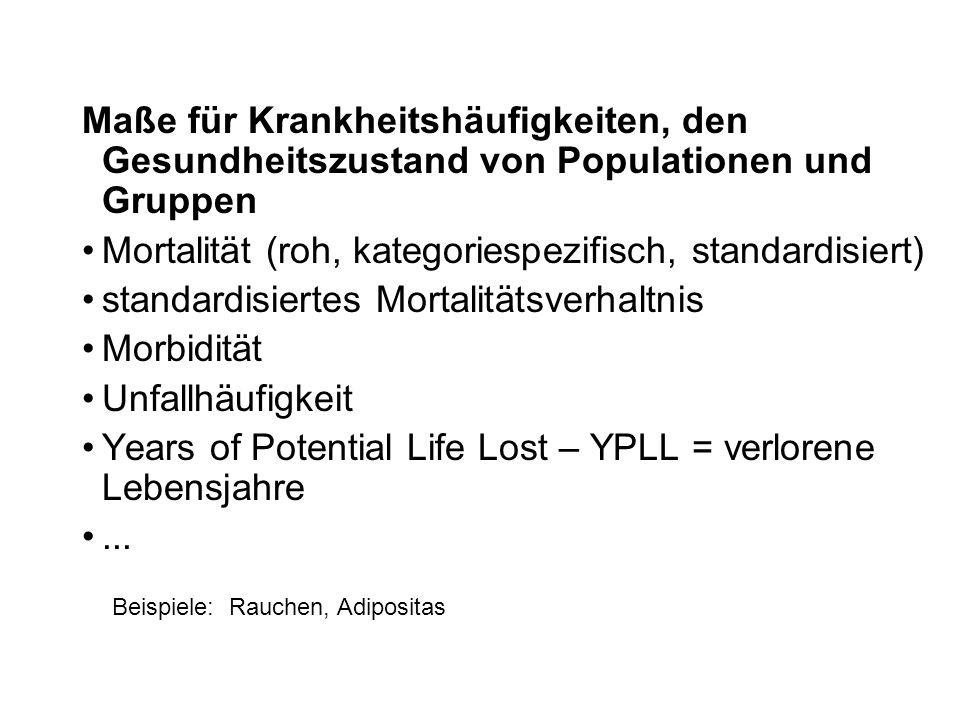 Mortalität (roh, kategoriespezifisch, standardisiert)