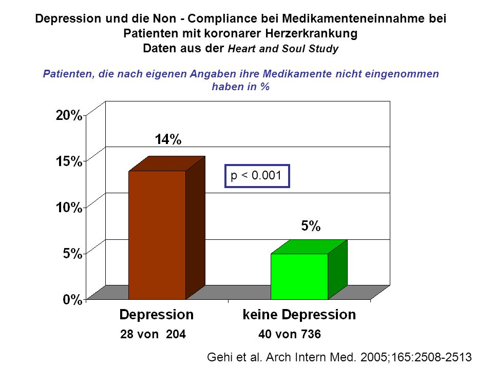 Depression und die Non - Compliance bei Medikamenteneinnahme bei Patienten mit koronarer Herzerkrankung Daten aus der Heart and Soul Study Patienten, die nach eigenen Angaben ihre Medikamente nicht eingenommen haben in %