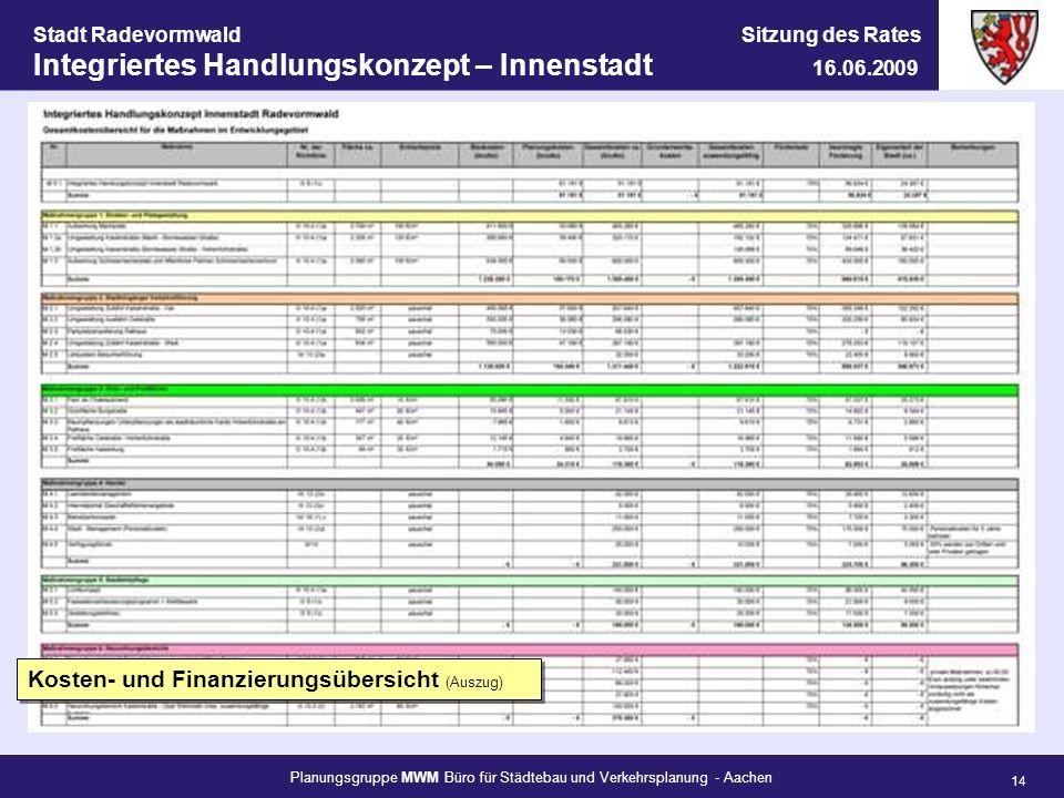 Kosten- und Finanzierungsübersicht (Auszug)