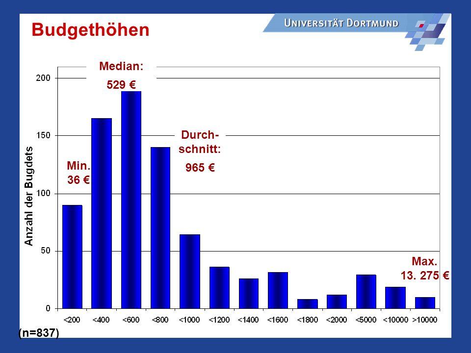 Budgethöhen Median: 529 € Durch-schnitt: 965 € Min. 36 €