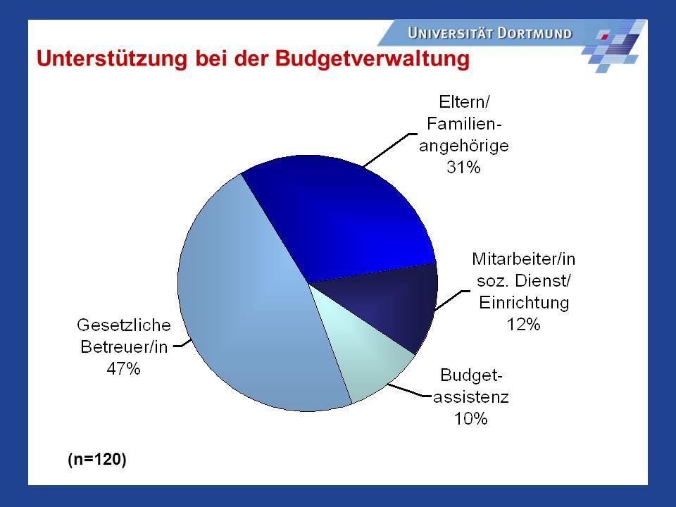 Unterstützung bei der Budgetverwaltung