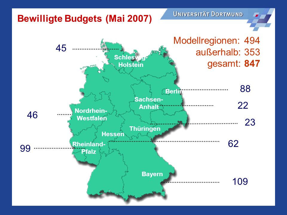 Bewilligte Budgets (Mai 2007)