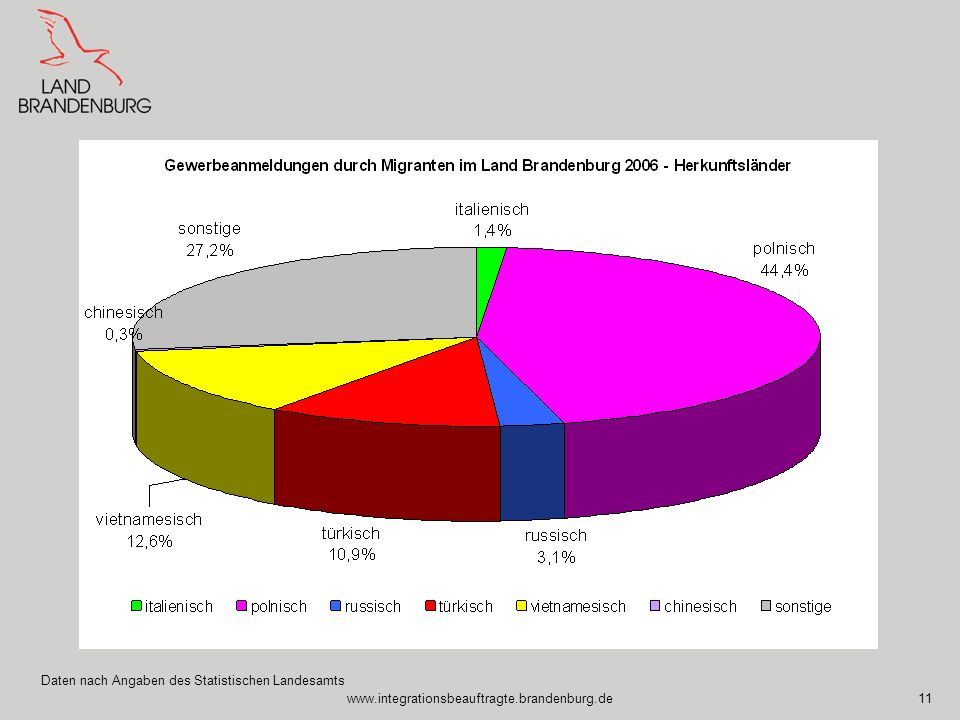 Daten nach Angaben des Statistischen Landesamts
