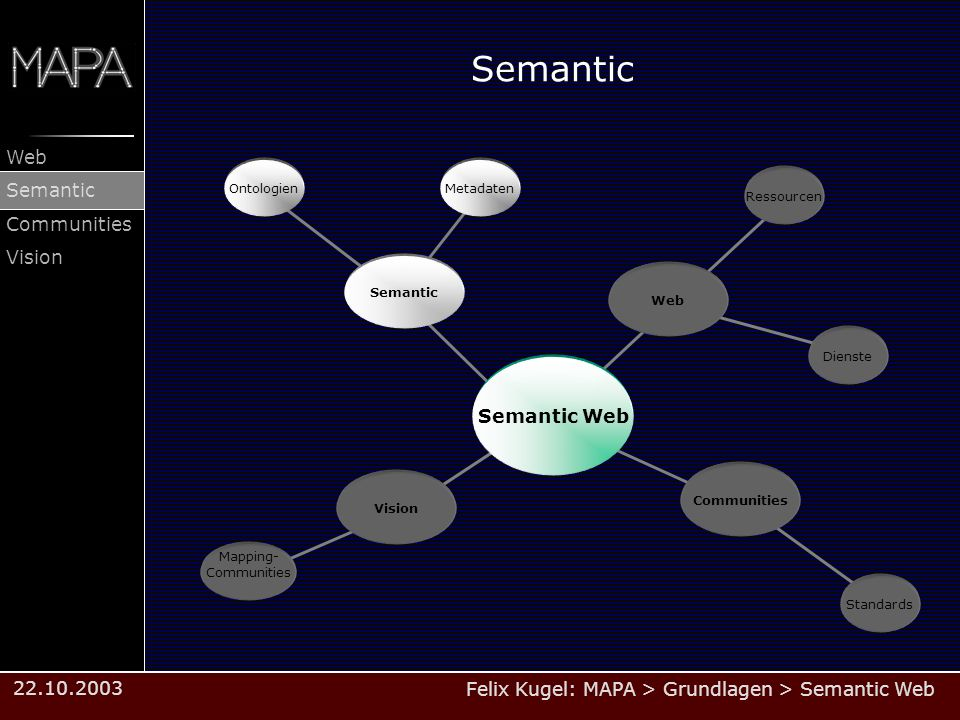 Semantic Semantic Web Ontologien Metadaten Ressourcen Semantic Web
