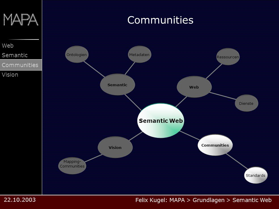 Communities Semantic Web Ontologien Metadaten Ressourcen Semantic Web