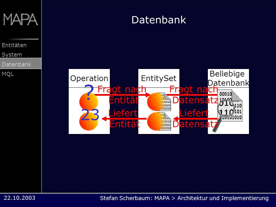 23 Datenbank Fragt nach Entität Fragt nach Datensatz Liefert Entität