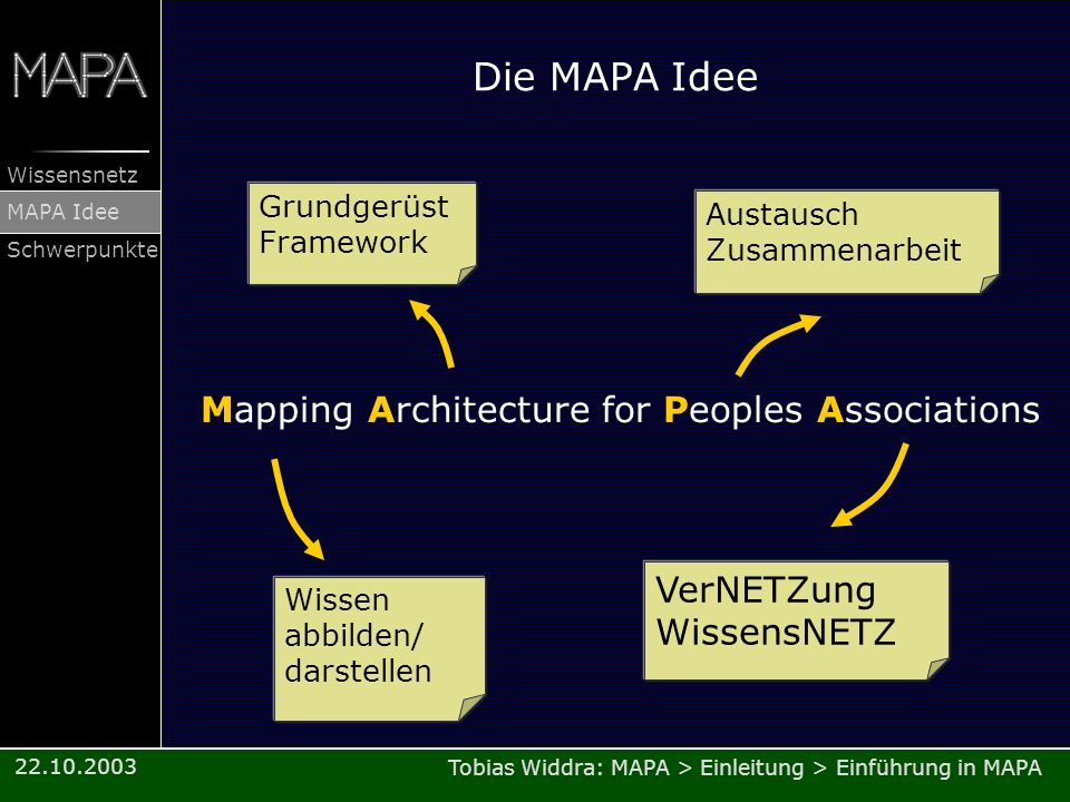 Die MAPA Idee Mapping Architecture for Peoples Associations VerNETZung