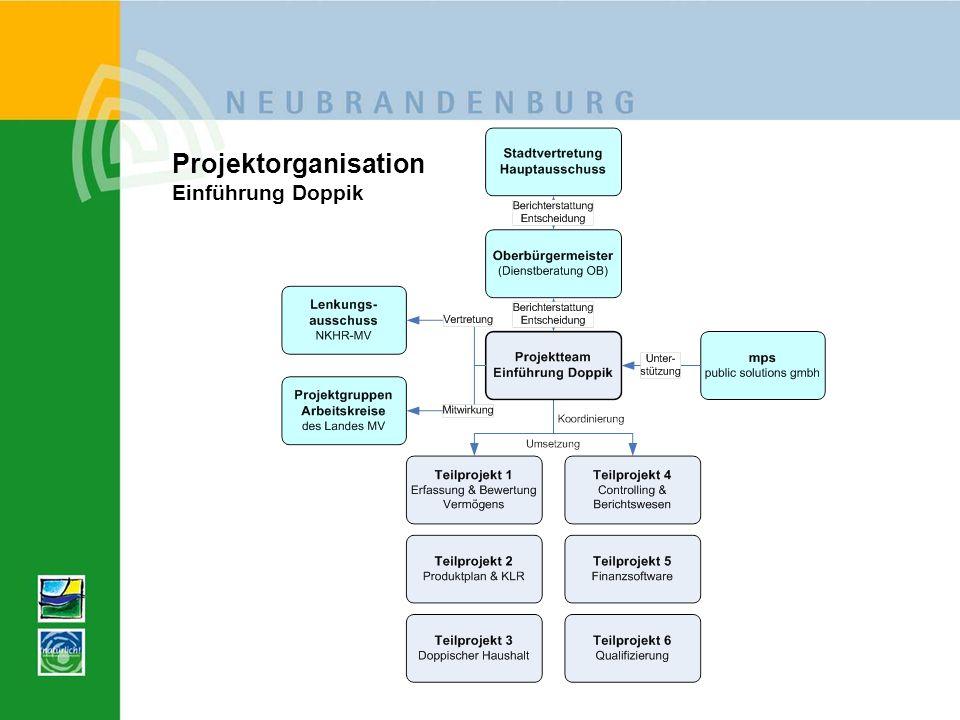 Projektorganisation Einführung Doppik