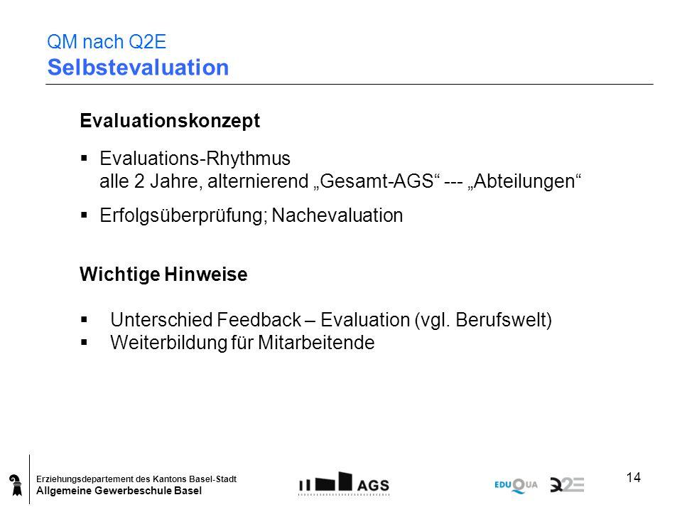 QM nach Q2E Selbstevaluation
