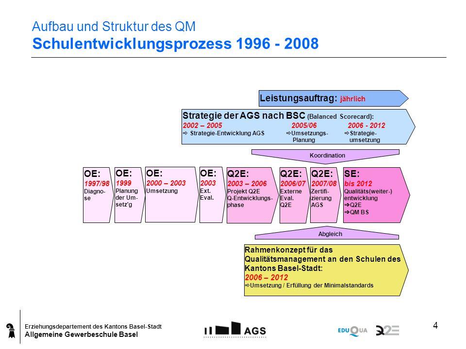 Aufbau und Struktur des QM Schulentwicklungsprozess 1996 - 2008