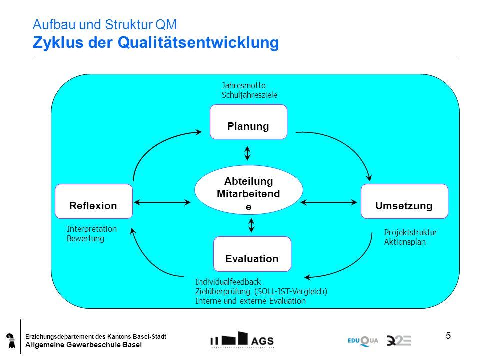Aufbau und Struktur QM Zyklus der Qualitätsentwicklung