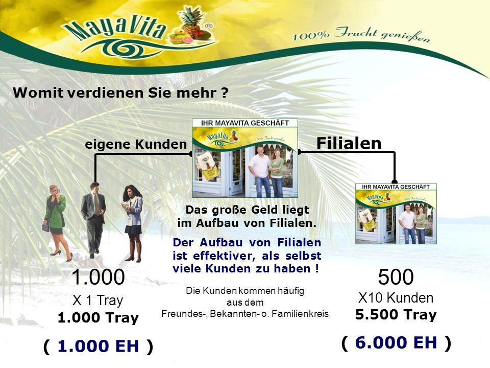 1.000 X 1 Tray 1.000 Tray 500 X10 Kunden 5.500 Tray Filialen