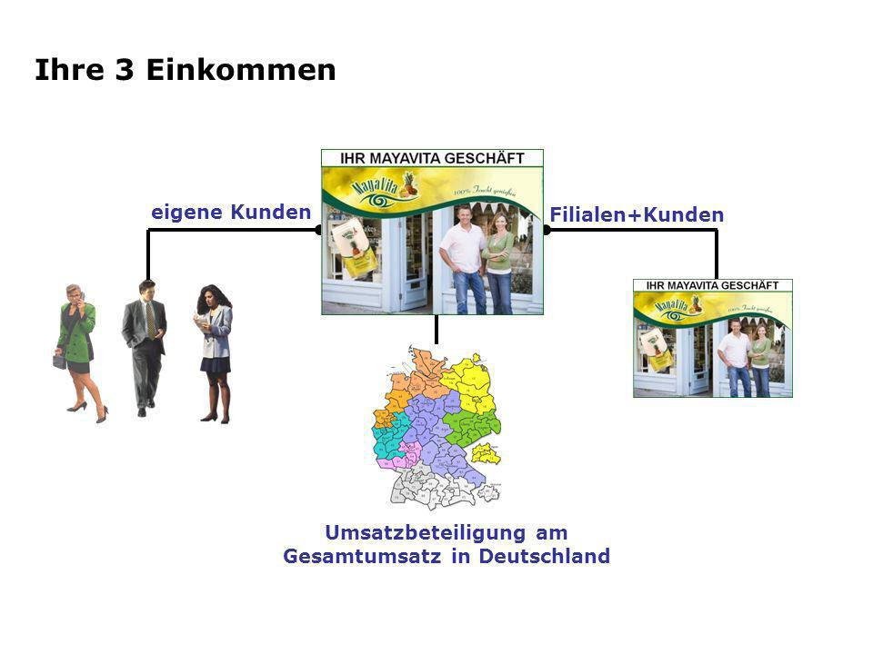 Umsatzbeteiligung am Gesamtumsatz in Deutschland