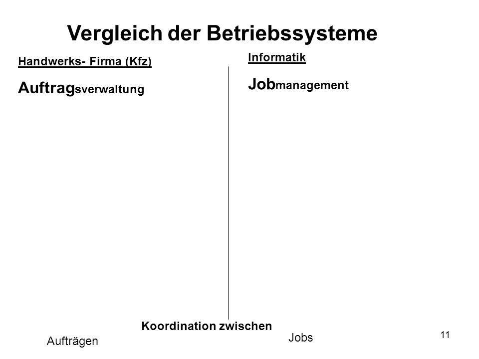 Vergleich der Betriebssysteme