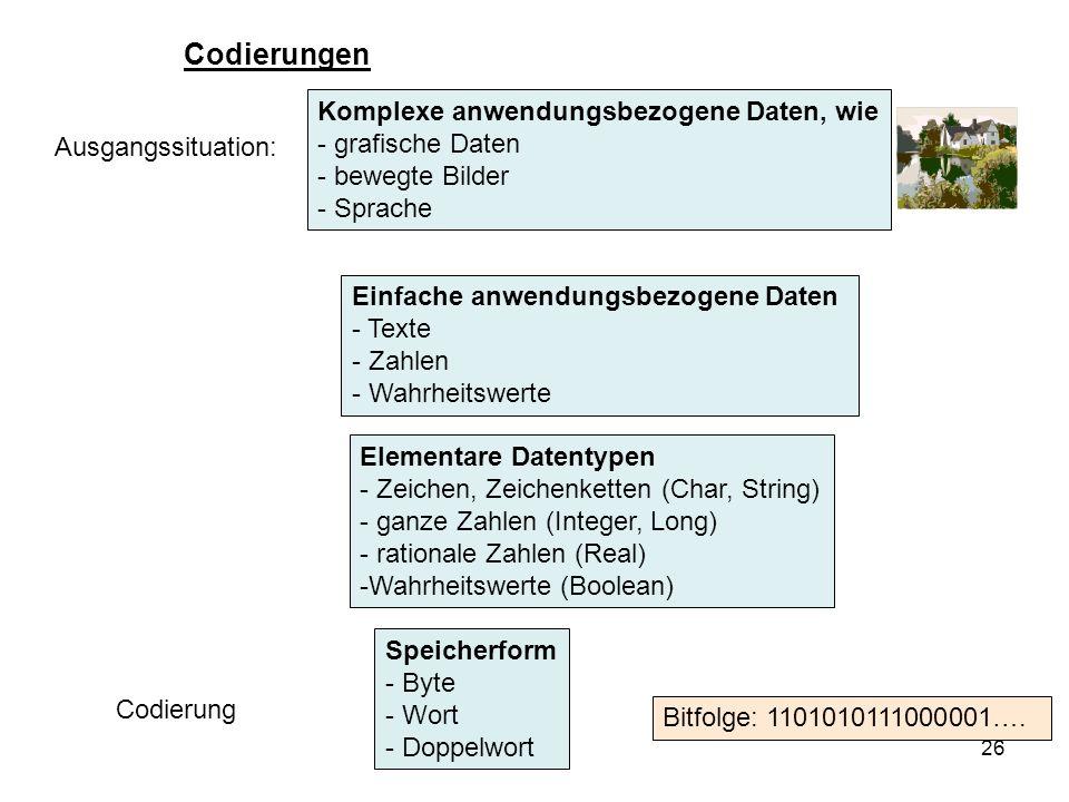 Codierungen Komplexe anwendungsbezogene Daten, wie grafische Daten
