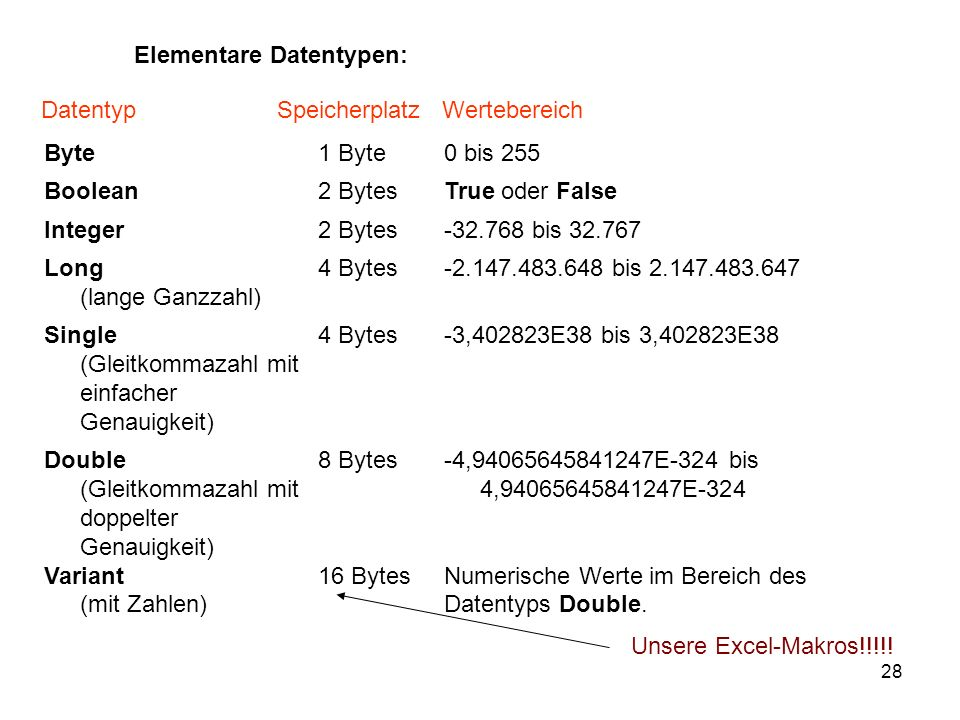 Elementare Datentypen: