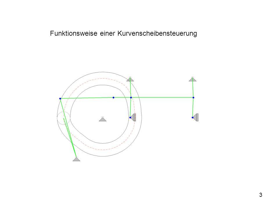 Funktionsweise einer Kurvenscheibensteuerung