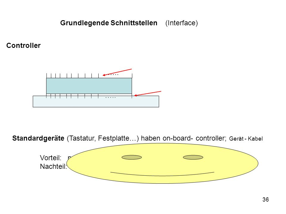 Grundlegende Schnittstellen (Interface)