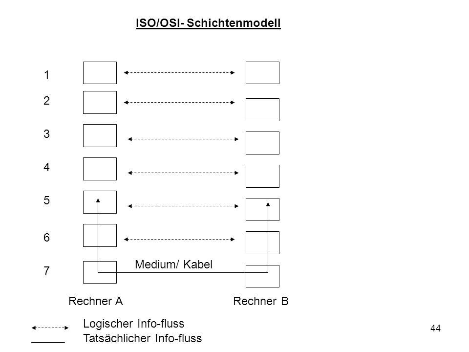 ISO/OSI- Schichtenmodell