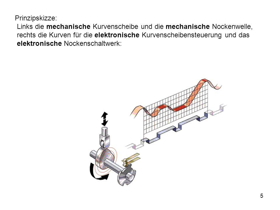 Prinzipskizze: Links die mechanische Kurvenscheibe und die mechanische Nockenwelle,