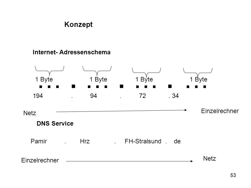 … . … . … . … Konzept Internet- Adressenschema