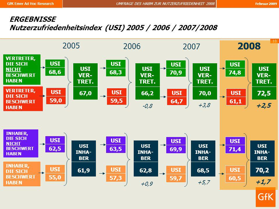 ERGEBNISSE Nutzerzufriedenheitsindex (USI) 2005 / 2006 / 2007/2008