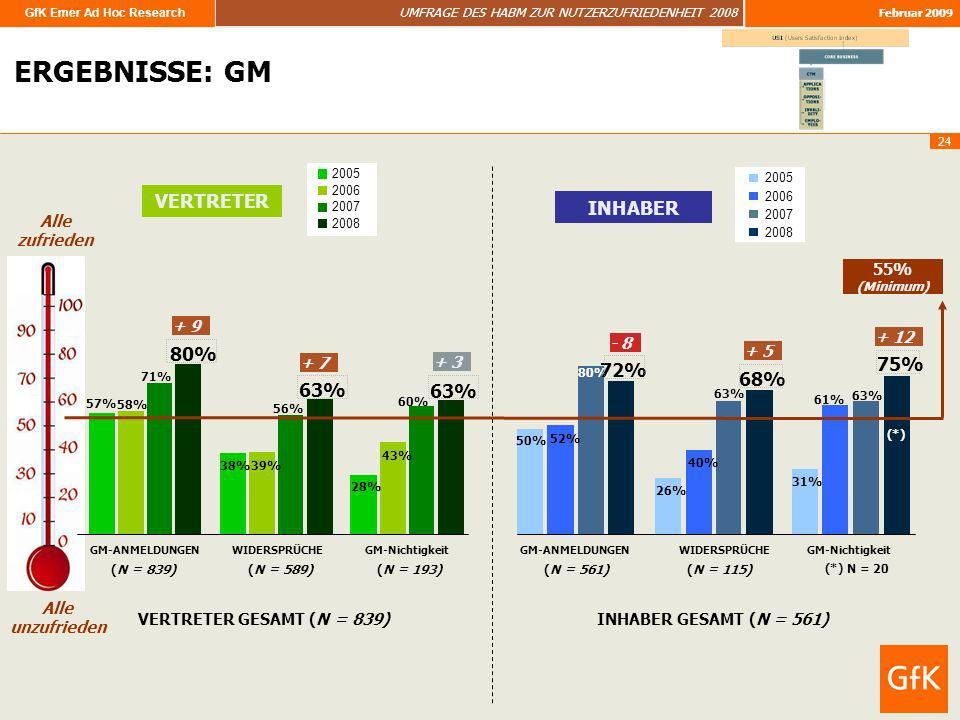 ERGEBNISSE: GM VERTRETER INHABER 80% 75% 72% 68% 63% 63%
