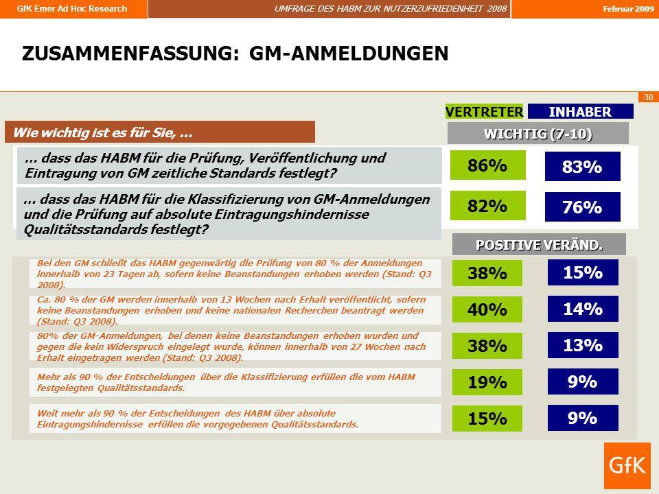 ZUSAMMENFASSUNG: GM-ANMELDUNGEN