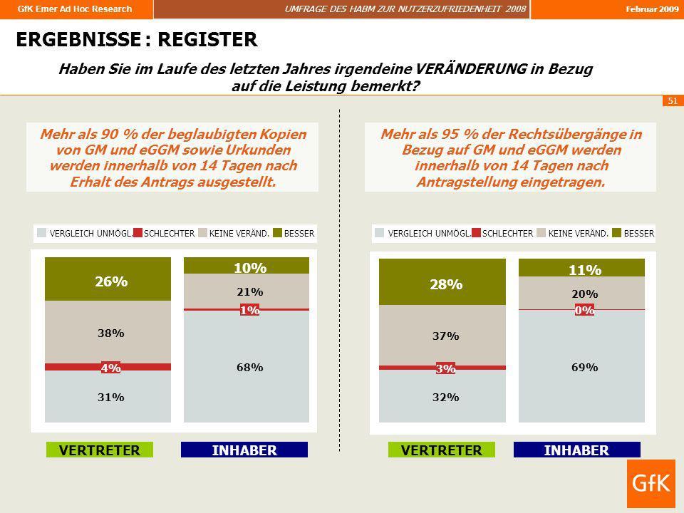 ERGEBNISSE : REGISTER Haben Sie im Laufe des letzten Jahres irgendeine VERÄNDERUNG in Bezug auf die Leistung bemerkt